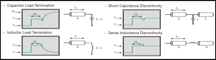 TDR results with diverse impedance and terminations
