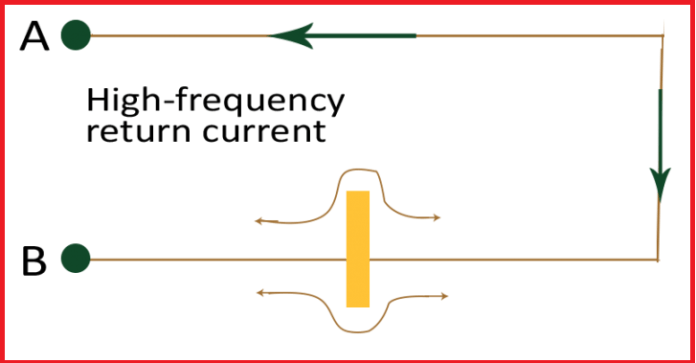 High frequency return current and slot
