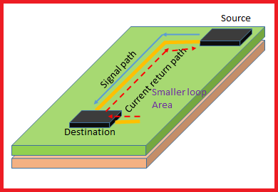 Current return path for high frequency PCBs