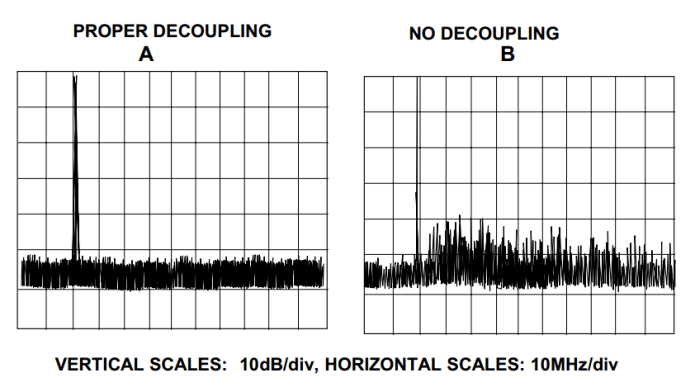 how to use decoupling capacitor placement to reduce harmonic distortion hyperedge embed image
