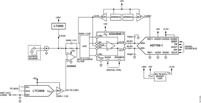 A block diagram of a CN0549