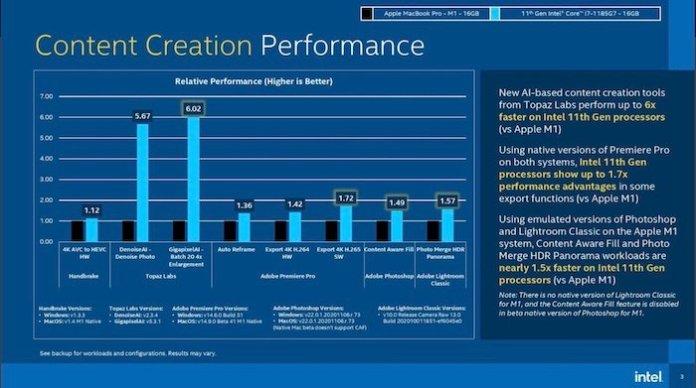 i7 vs M1 content creation performance