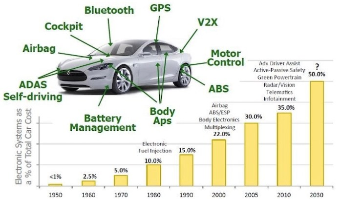 As cars become smarter, they depend more heavily on ICs