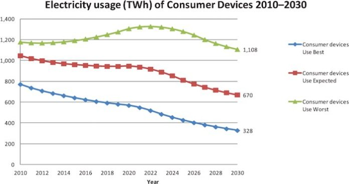 Consumer device power consumption has been trending downwards for years
