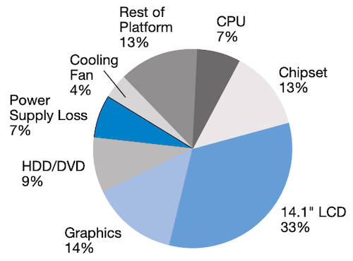 """Power consumption breakdown of a """"typical"""" computer"""