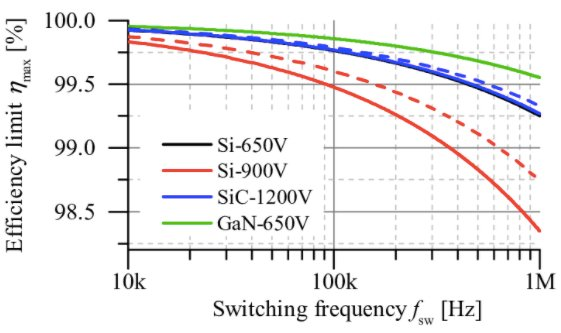 Efficiency vs. switching frequency in silicon, SiC, and GaN