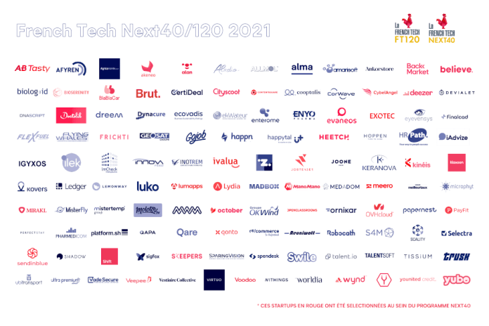 these are the most promising french startups according to the french government hyperedge embed image