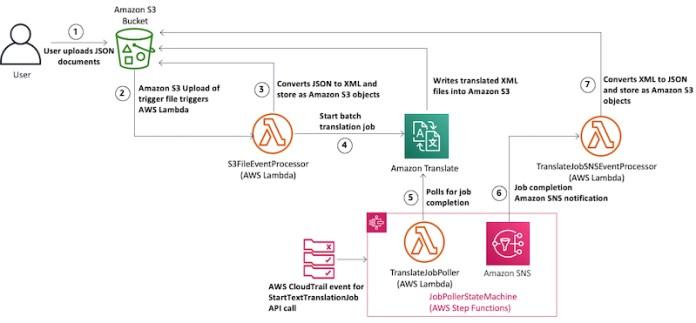 translating json documents using amazon translate hyperedge embed image