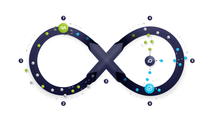 Illustration showing an infinity sign on which are various components of the machine learning feedback process.