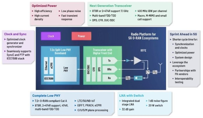 Basic block diagram of the new 5G ORAN RU from Analog Devices