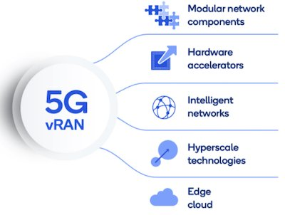 The composite elements that make up a 5G virtual radio access network