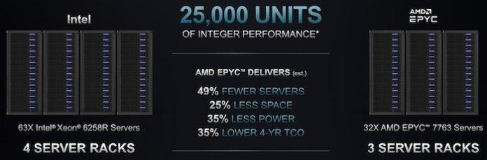 Intel Xeon Gold 6258R vs. EPYC7763