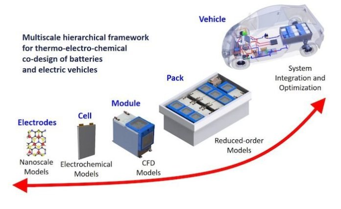 A high-level image of the different areas of thermal management is necessary when creating EVs.