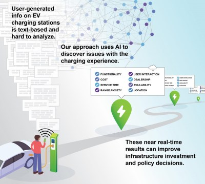 Diagram showing reviews of electric car charge points are analyzed and turned into useful data.