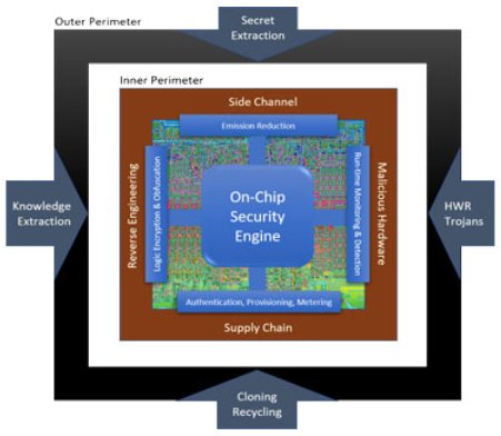 DARPA has a long history of focusing on IC design security.