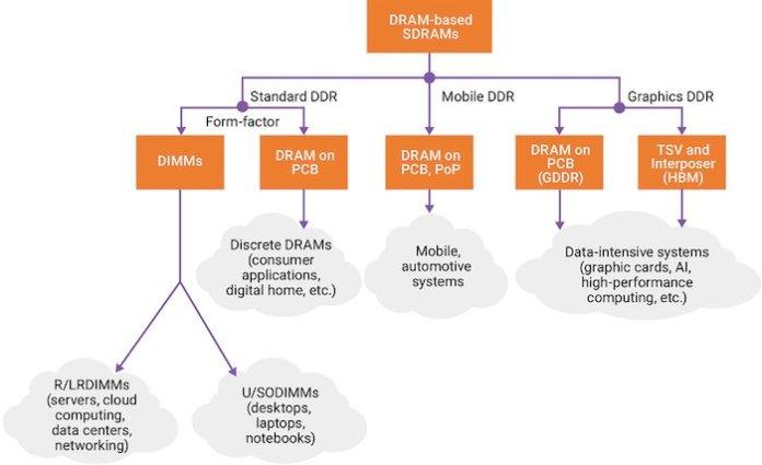 Flow chart showcasing DRAM being broken down per market