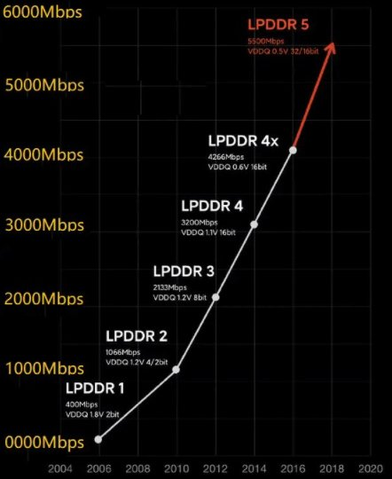 Comparison of different generations of LPDDR