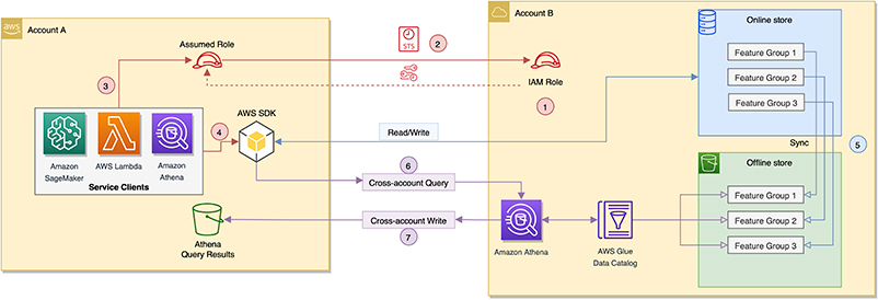 enable feature reuse across accounts and teams using amazon sagemaker feature store 2 hyperedge embed image