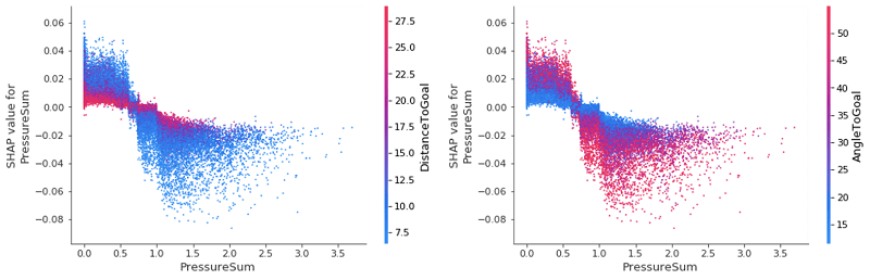 Upon inspection we see that, even for the two most important features, they have a very minimal effect on changing the SHAP value of PressureSum.