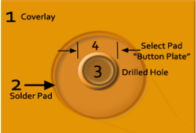 Annular ring in rigid flex PCB