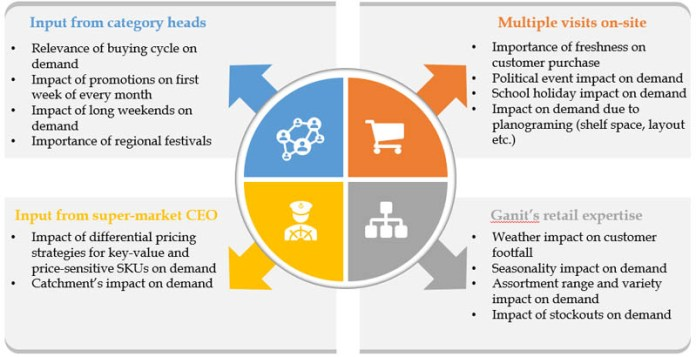 from forecasting demand to ordering an automated machine learning approach with amazon forecast to decrease stockouts excess inventory and costs 1 hyperedge embed image