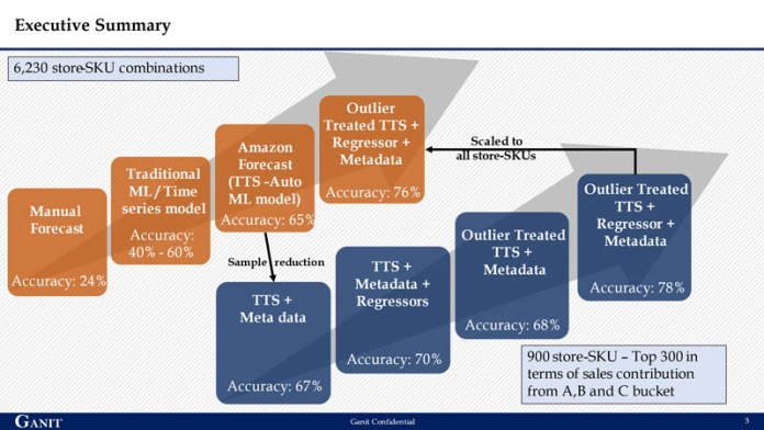 from forecasting demand to ordering an automated machine learning approach with amazon forecast to decrease stockouts excess inventory and costs 5 hyperedge embed image