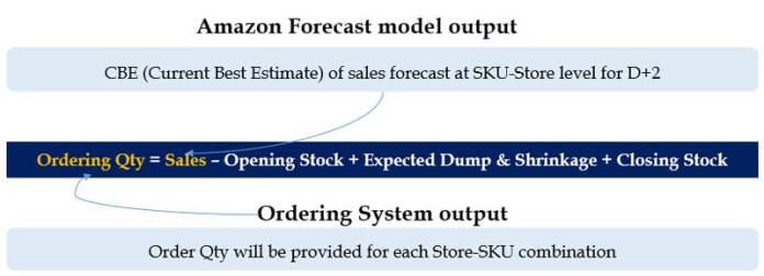 from forecasting demand to ordering an automated machine learning approach with amazon forecast to decrease stockouts excess inventory and costs 6 hyperedge embed image