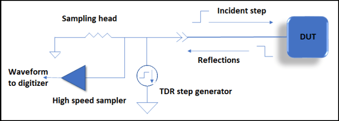 TDR testing with PCB as DUT