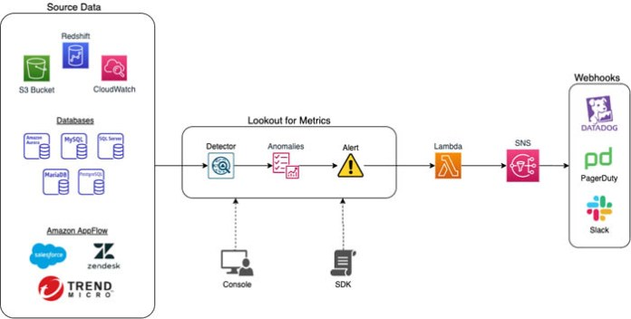 introducing amazon lookout for metrics an anomaly detection service to proactively monitor the health of your business hyperedge embed image