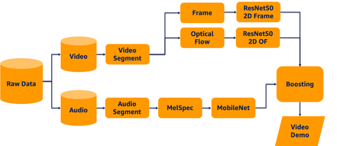 The following diagram illustrates the architecture of the data processing and pipeline.