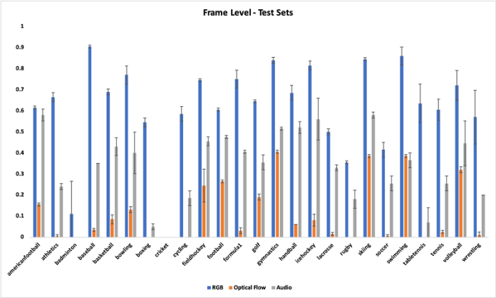 Similarly, the following graph compares the F1 scores for three models per class measured for two testing datasets before postprocessing