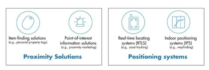 Proximity versus precision/positioning RTLS.