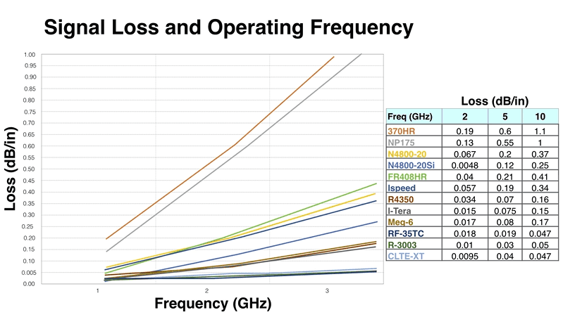 Signal Loss and Operating Frequency