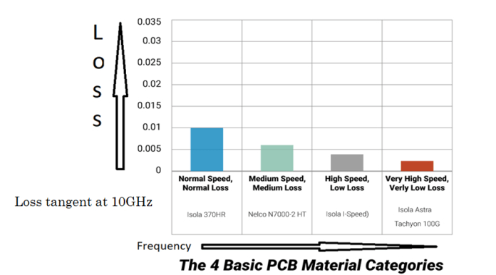 PCB material categories Vs. loss tangent at 10 GHz
