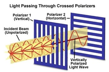 Polarization of light through crossed polarizers