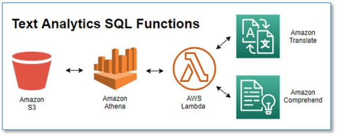 translate and analyze text using sql functions with amazon athena amazon translate and amazon comprehend hyperedge embed image