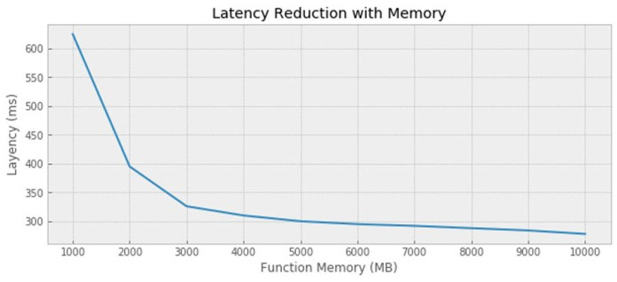 using container images to run tensorflow models in aws lambda 5 hyperedge embed image