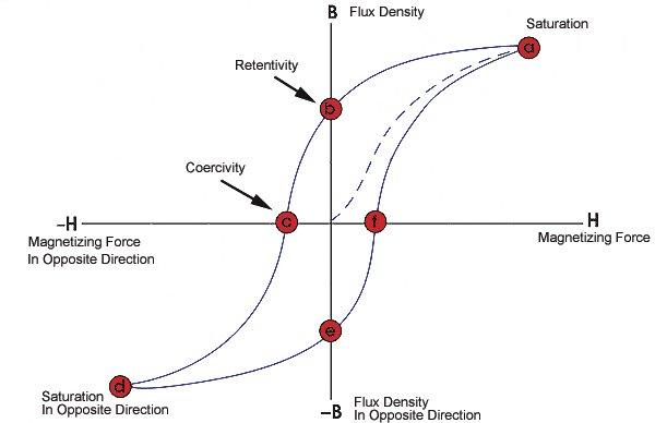 application of magnetometer, magnetometer