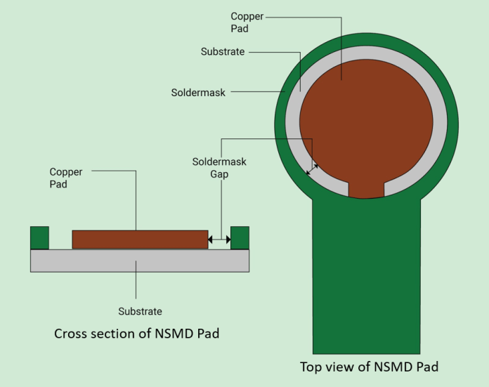 Cross-section of NSMD pad in PCB design