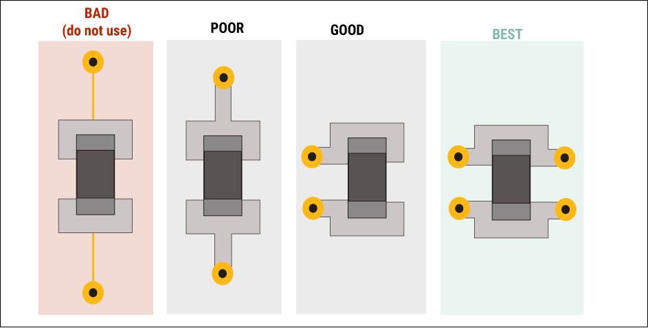 Decoupling capacitor layout