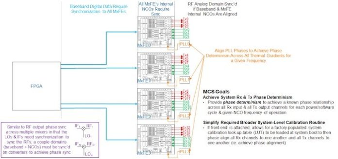 A schematic of the multi-chip calibration between baseband FPGA and the MxFE platform.