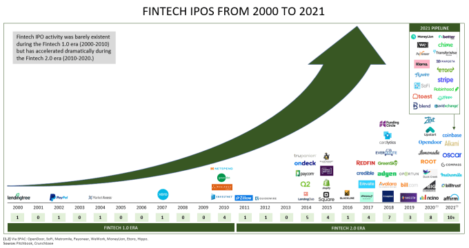Fintech IPOs from 2000 to 2021
