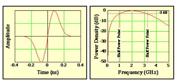 The signals transmitted by an impulse radio occupy a large frequency band