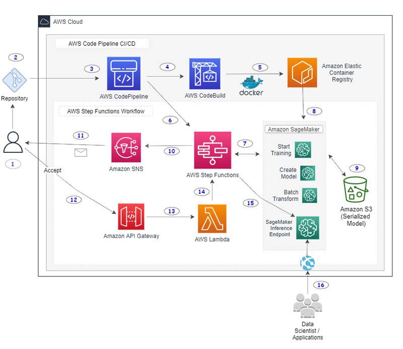 CI/CD pipeline, AWS, machine learning, AWS services, CI/DI
