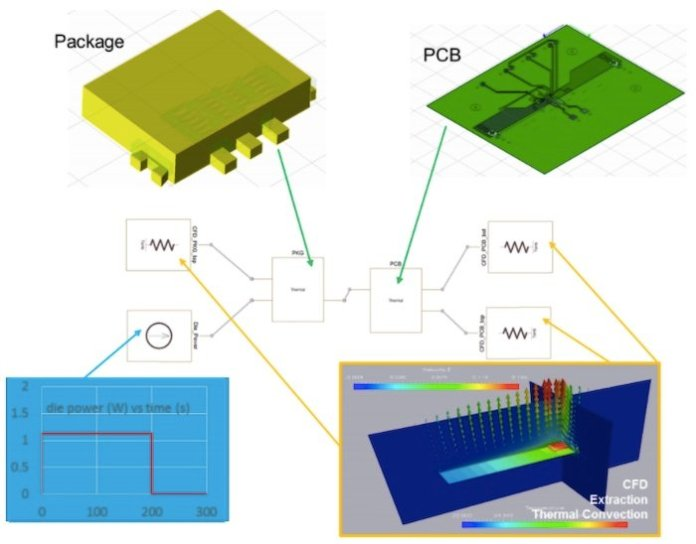 Thermal modeling of a PCB can be very computationally expensive