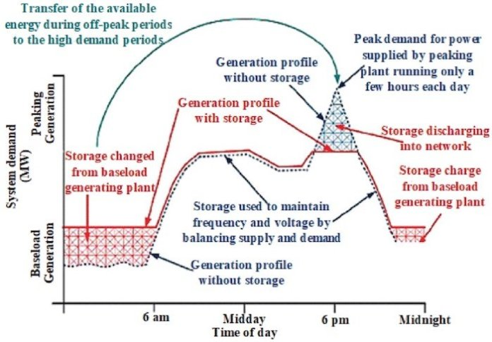 Load demand for a microgrid.