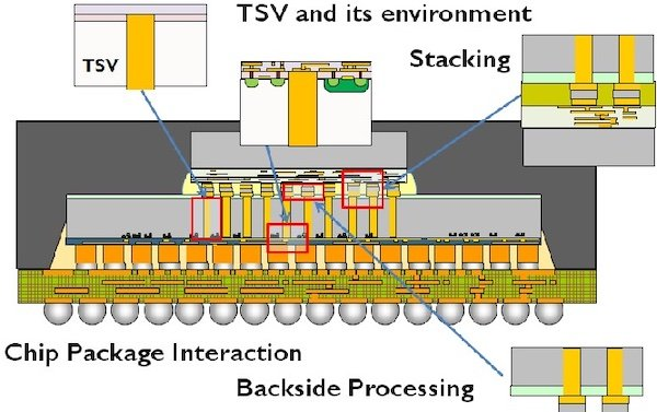 An example of TSV used within a chip package