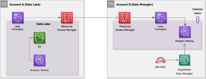 enable cross account access for amazon sagemaker data wrangler using aws lake formation hyperedge embed image