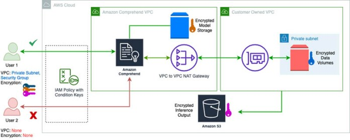 enforce vpc rules for amazon comprehend jobs and cmk encryption for custom models hyperedge embed image