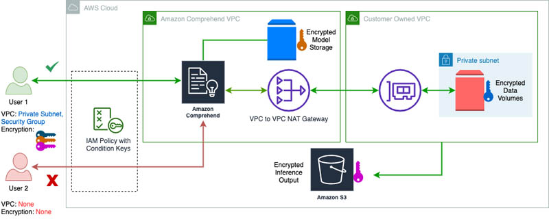 enforce vpc rules for amazon comprehend jobs and cmk encryption for custom models hyperedge embed